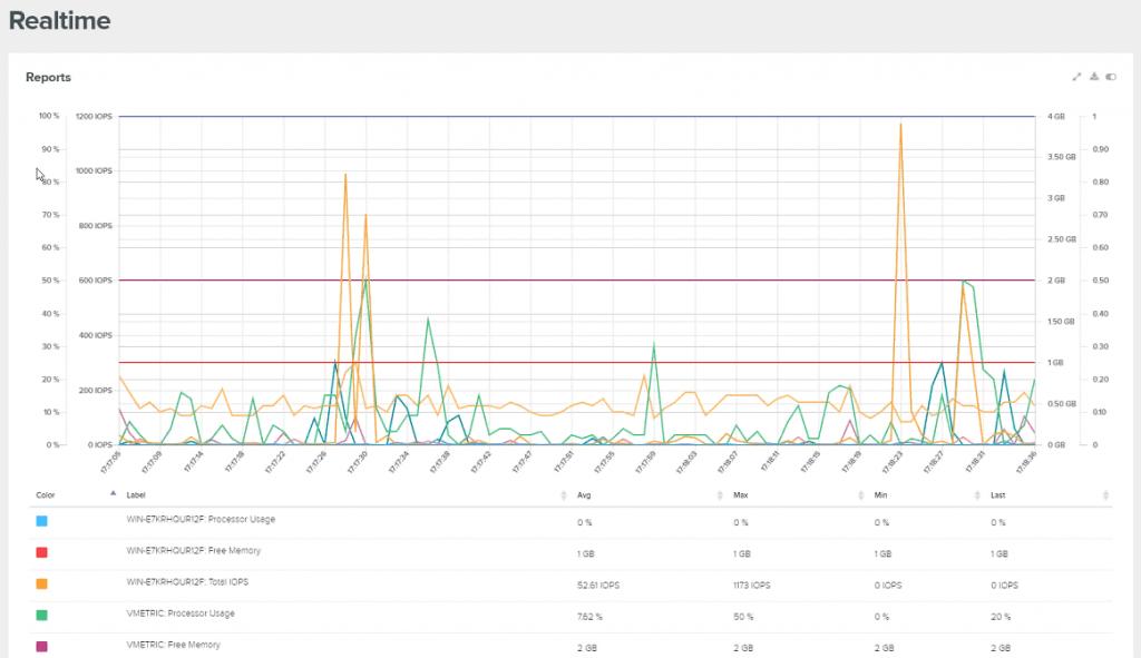 Realtime monitoring