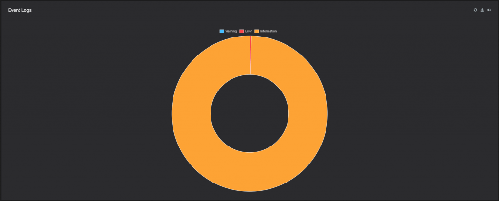 Event Logs - Doughnut Chart