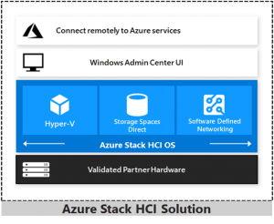 Azure-Stack-HCI-Solution