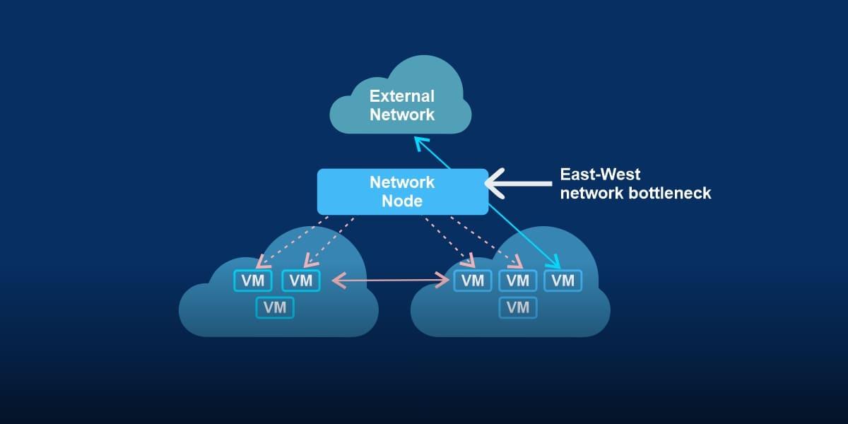 east-west network bottleneck