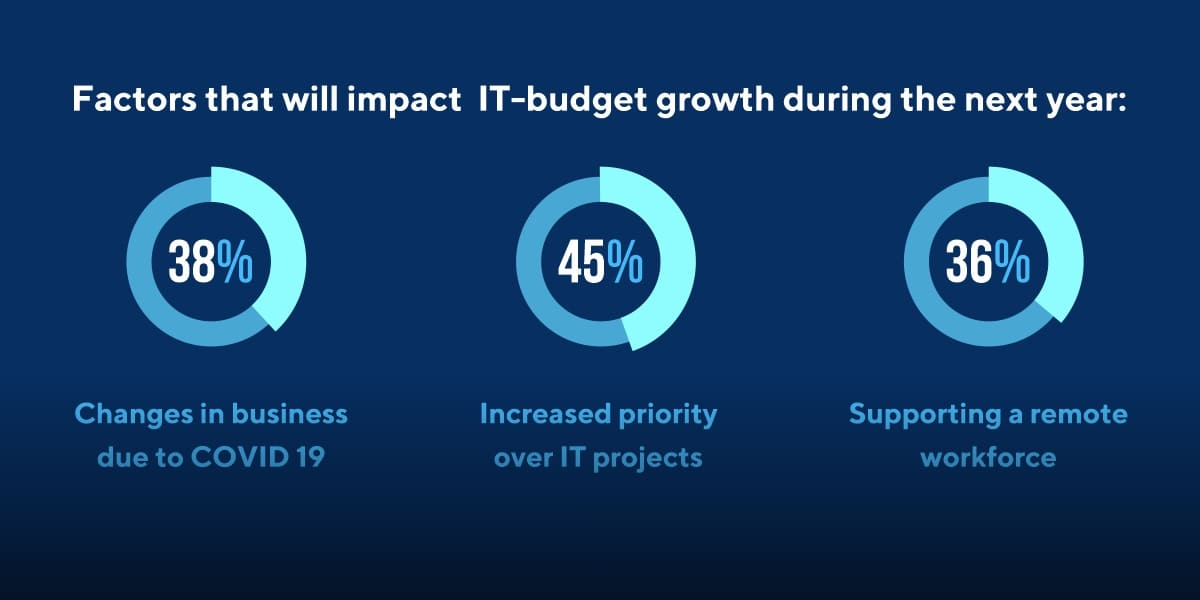 It budget growth