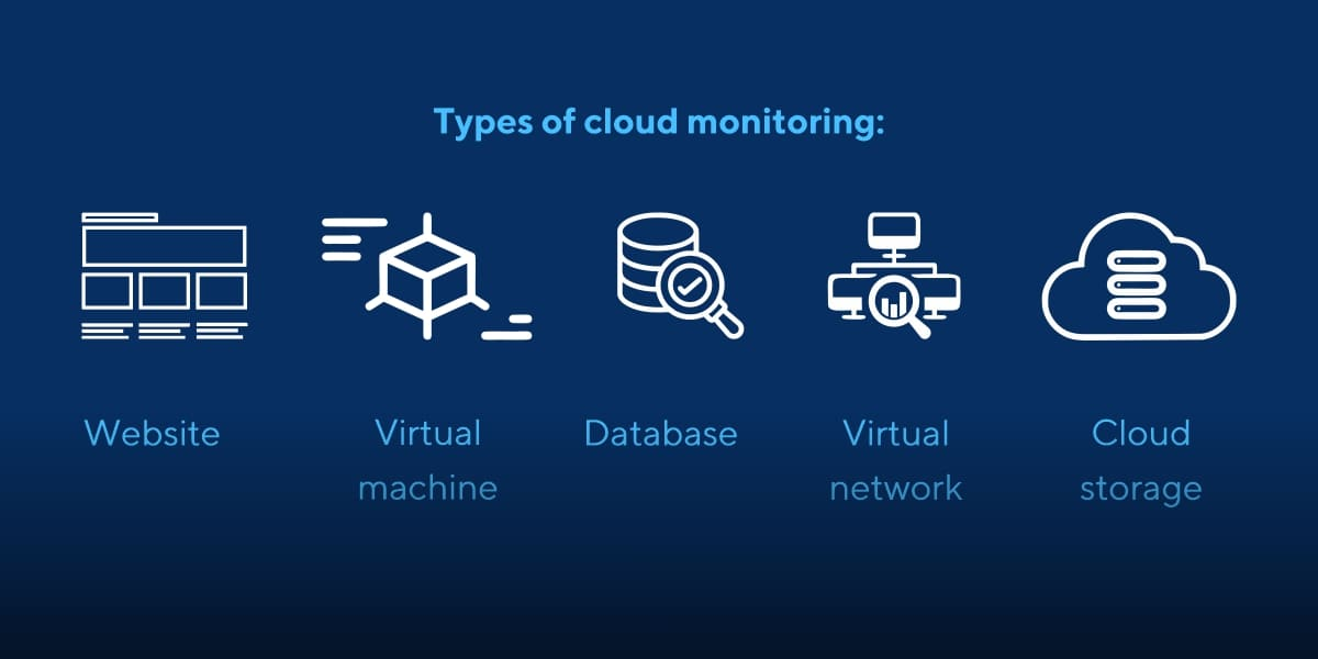 Types of Cloud Monitoring