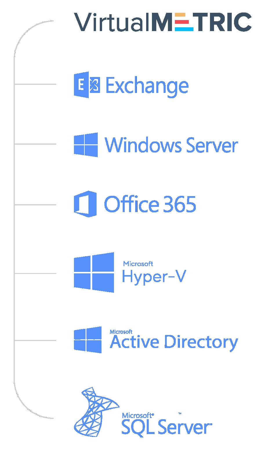 Microsoft Applications Monitoring