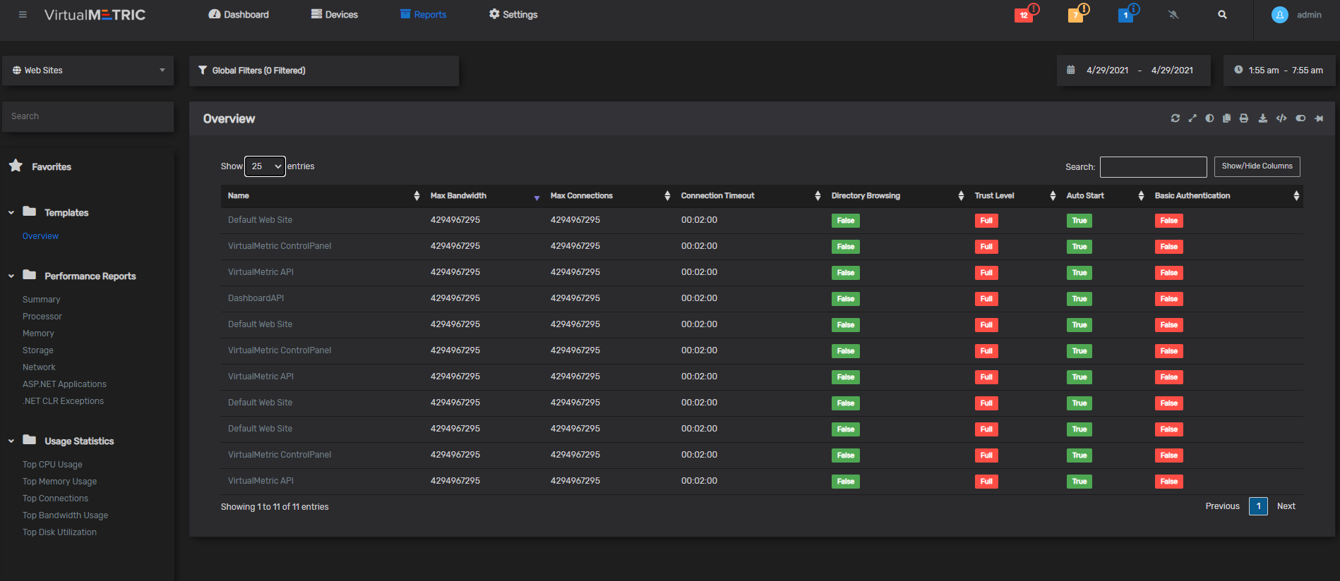 Dashboard - Overview