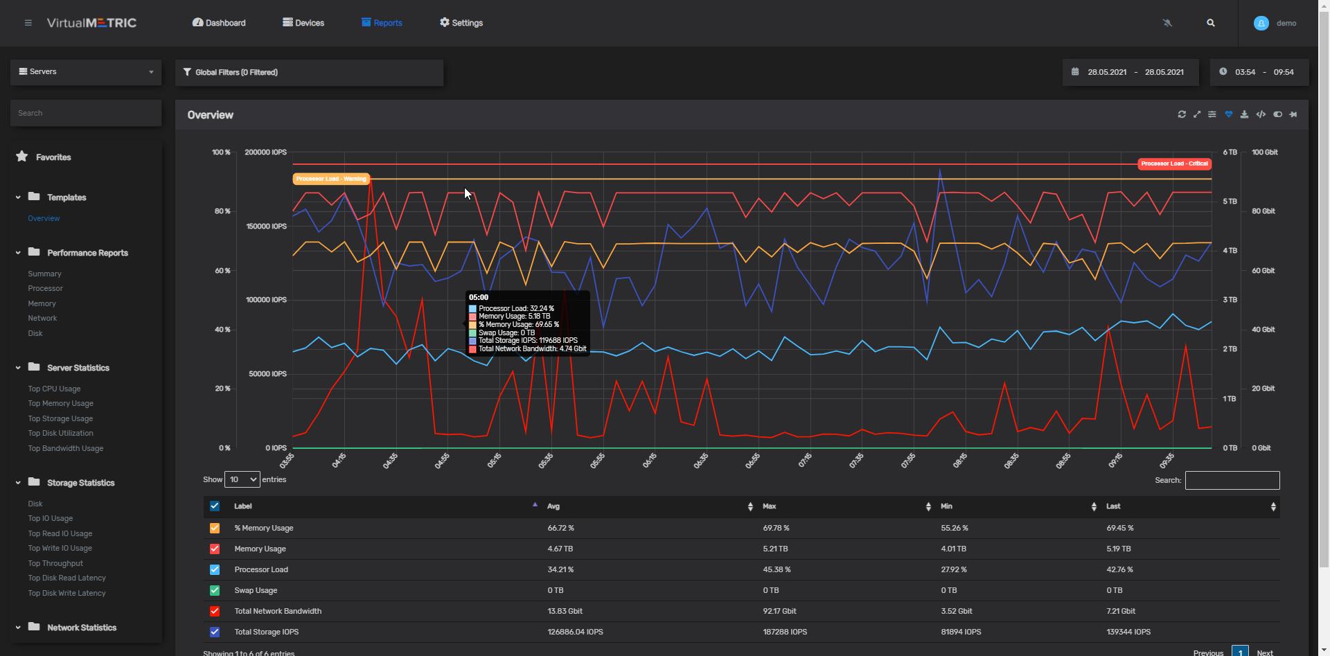 Monitor Troubleshoot optimize